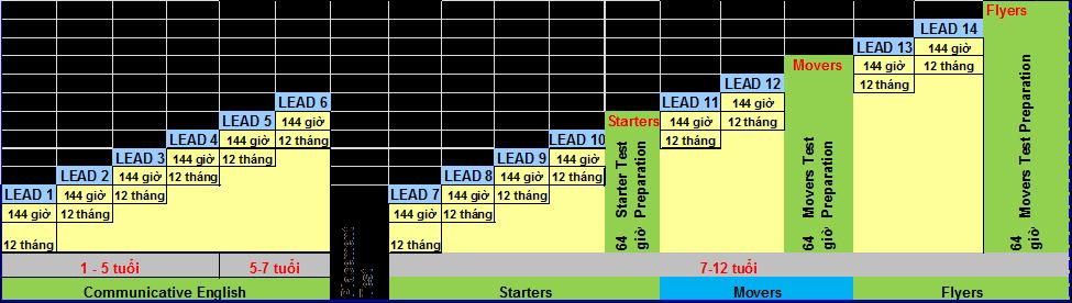 Lead English